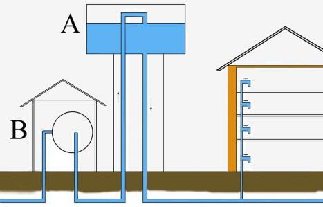 Вода в бак водонапорной башни
